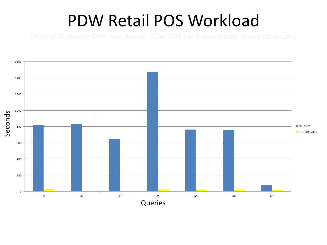PDW Retail POS Workload Original Customer SMP solution vs.