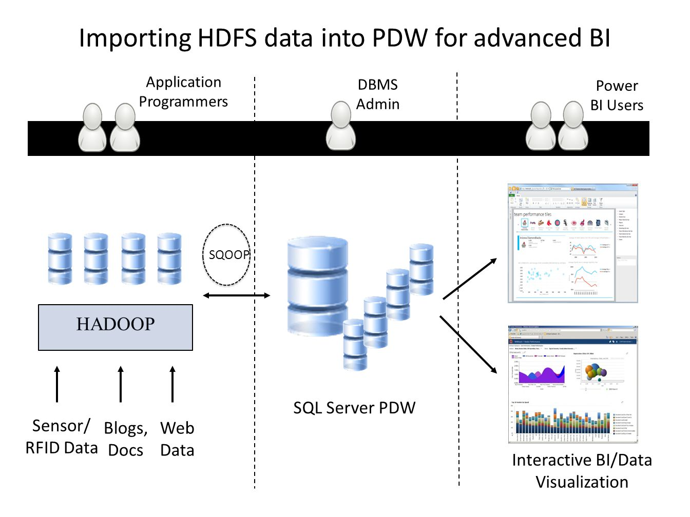 Importing HDFS data into PDW for advanced BI HADOOP Sensor/ RFID Data Blogs, Docs Web Data SQL Server PDW Interactive BI/Data Visualization SQOOP Application Programmers DBMS Admin Power BI Users