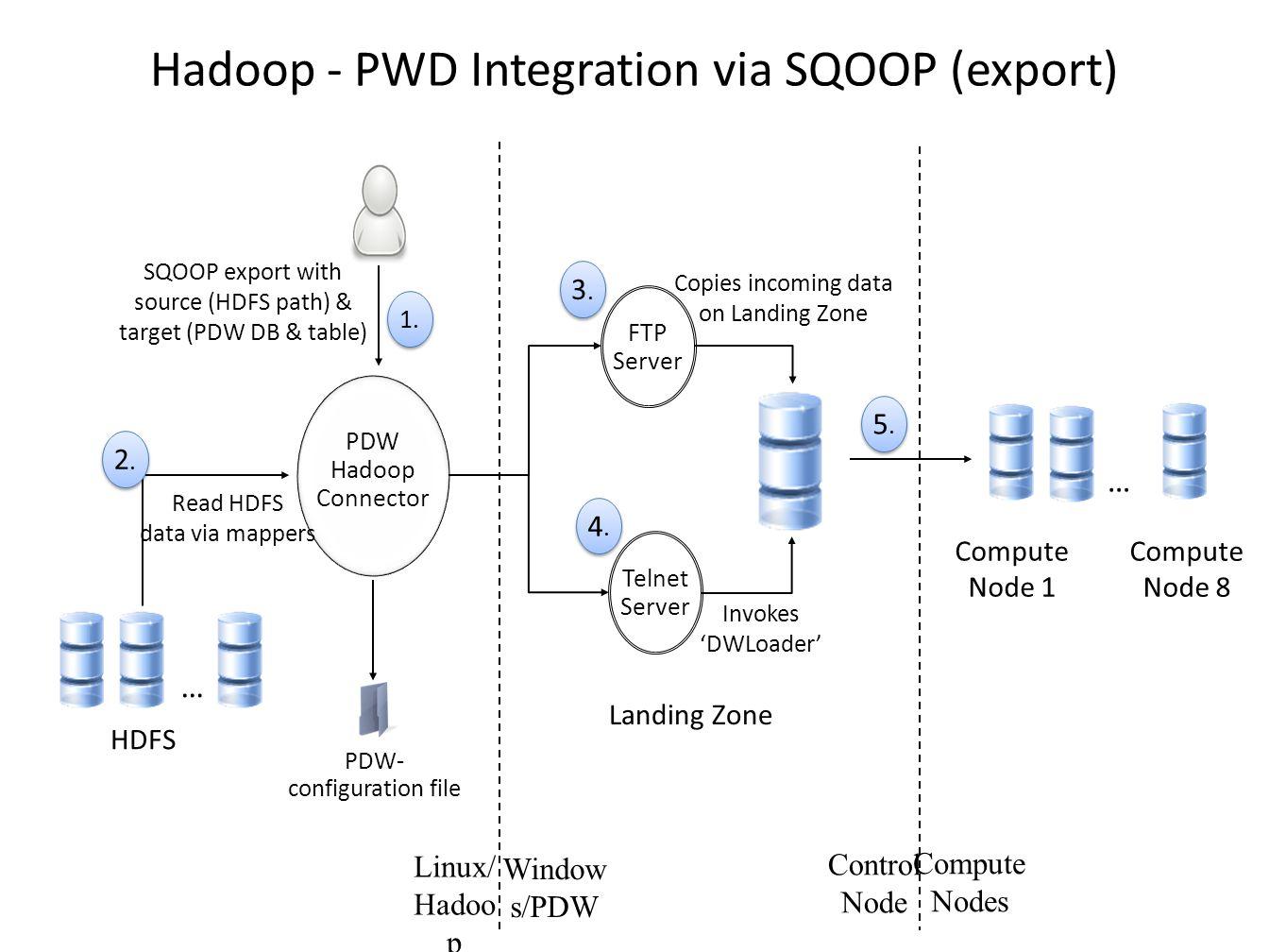 Hadoop - PWD Integration via SQOOP (export) … Landing Zone Compute Node 1 Compute Node 8 HDFS … PDW- configuration file PDW Hadoop Connector SQOOP export with source (HDFS path) & target (PDW DB & table) 1.