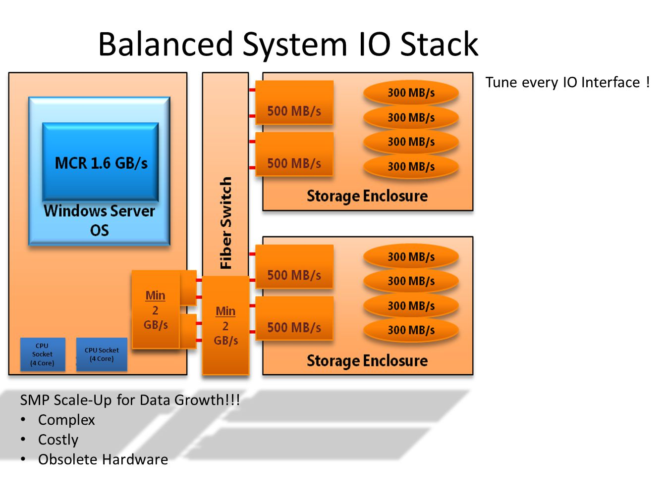 Balanced System IO Stack CPU Socket (4 Core) CPU Socket (4 Core) CPU Socket (4 Core) CPU Socket (4 Core) SMP Scale-Up for Data Growth!!! Complex Costl