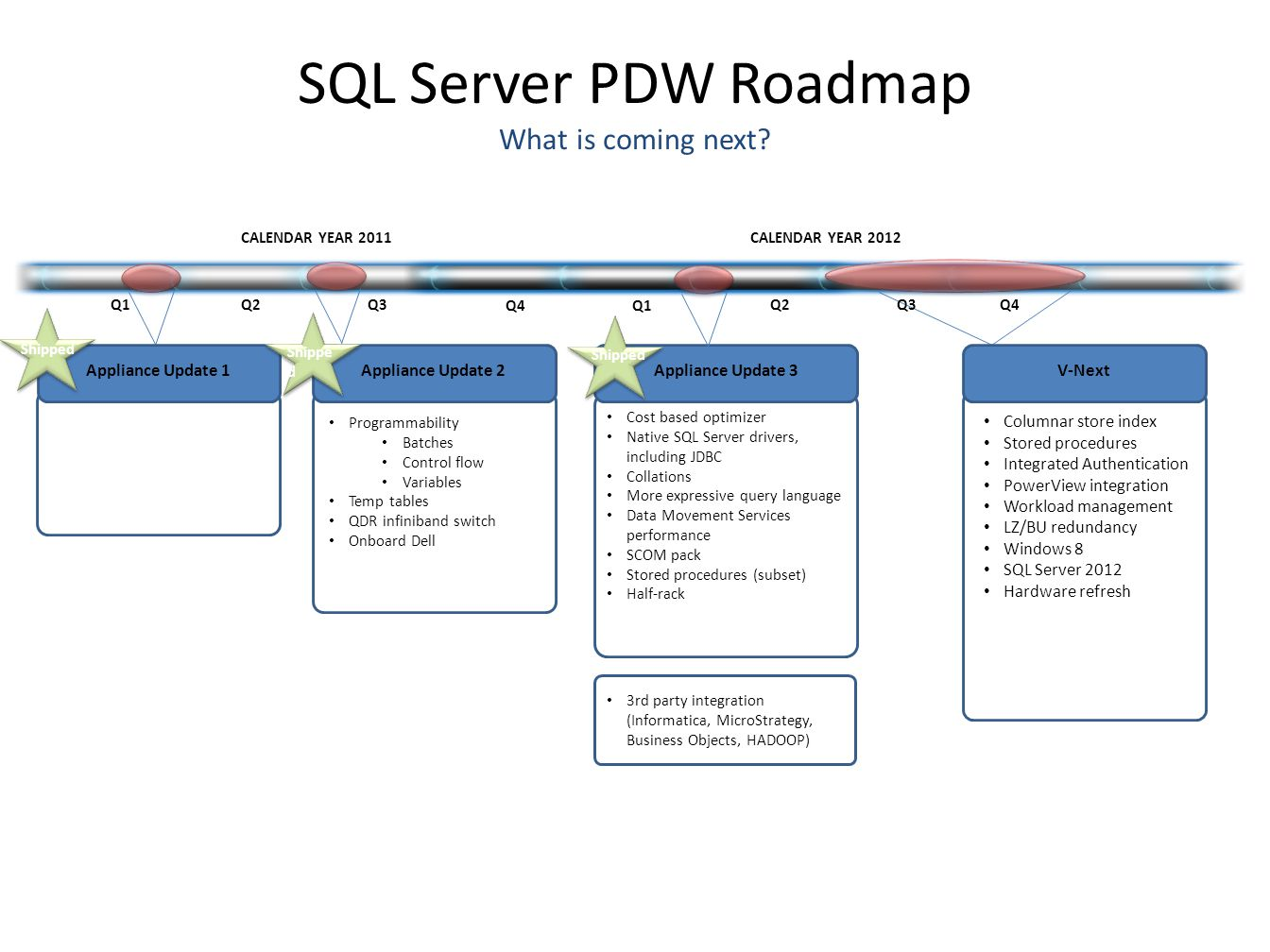 SQL Server PDW Roadmap What is coming next? Q1 Q2 Q3 Q4Q1 Q2 Improved node manageability Better performance and reduced overhead OEM requests Programm
