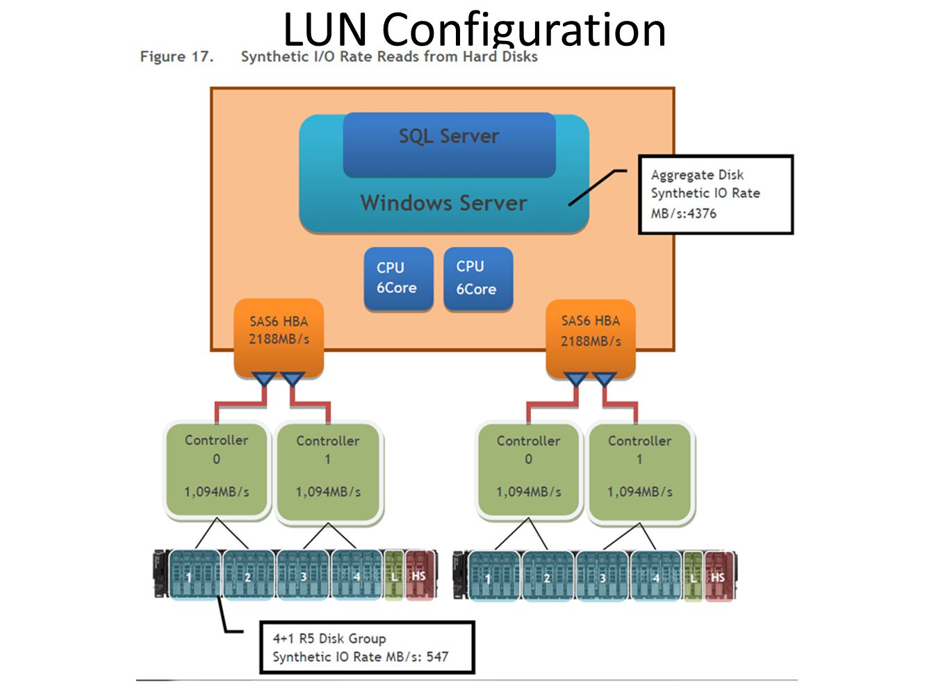 LUN Configuration