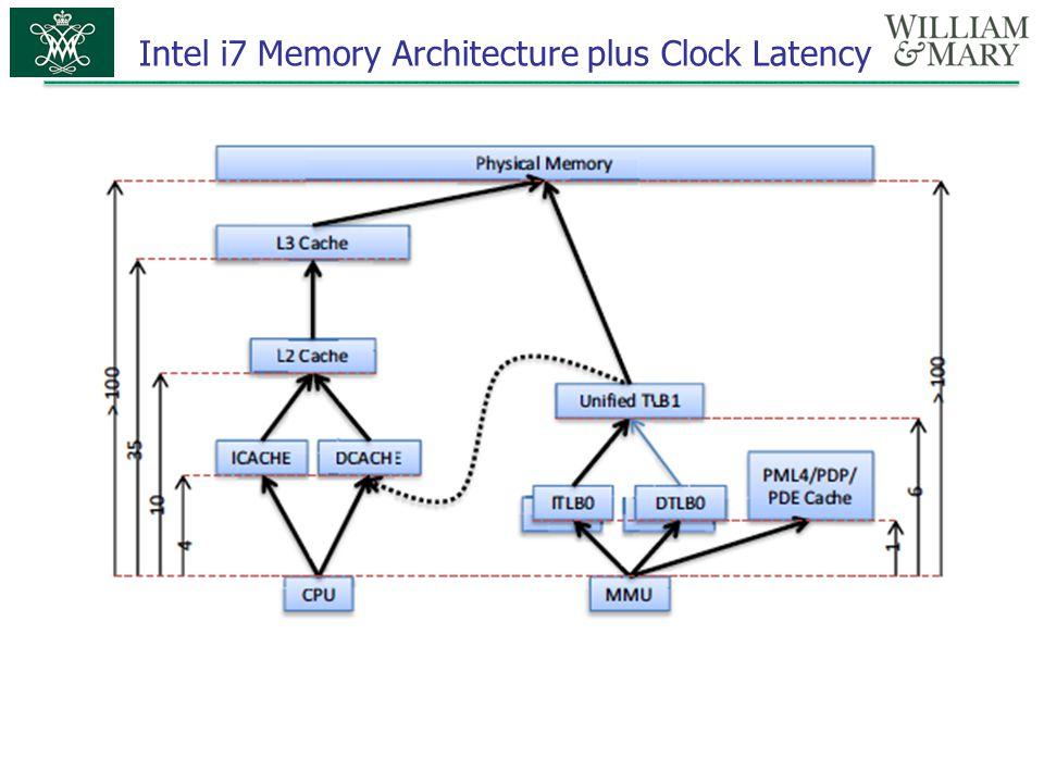 Intel i7 Memory Architecture plus Clock Latency