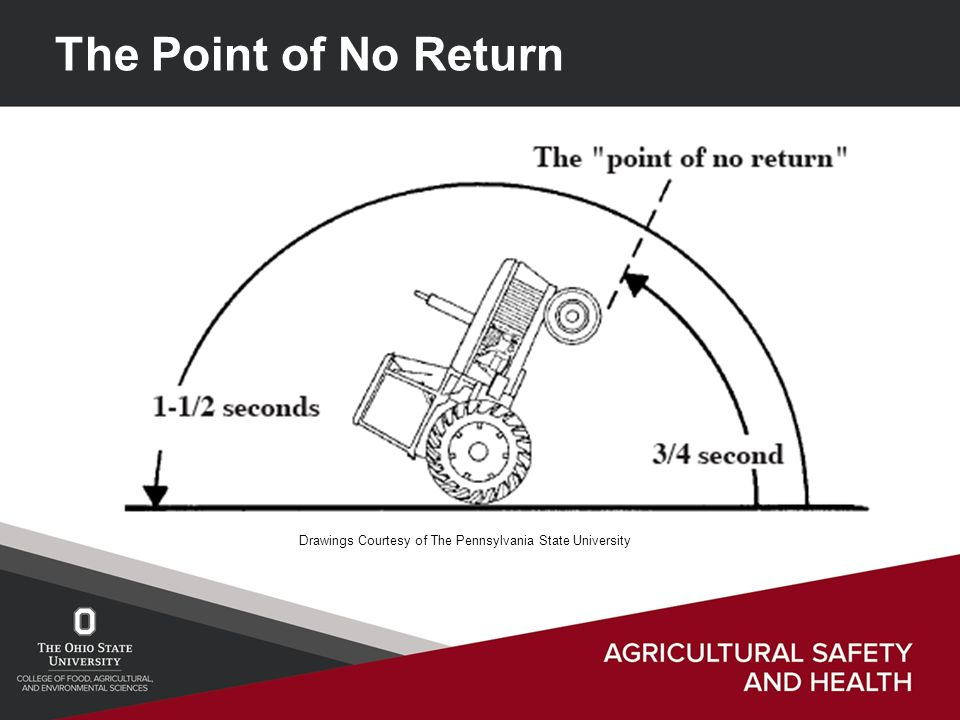 The Point of No Return Drawings Courtesy of The Pennsylvania State University
