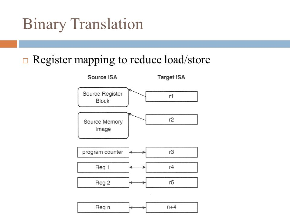  Register mapping to reduce load/store