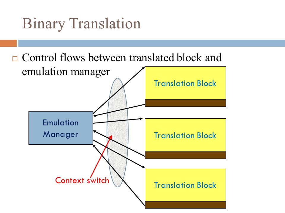 Binary Translation  Control flows between translated block and emulation manager Emulation Manager Translation Block Context switch