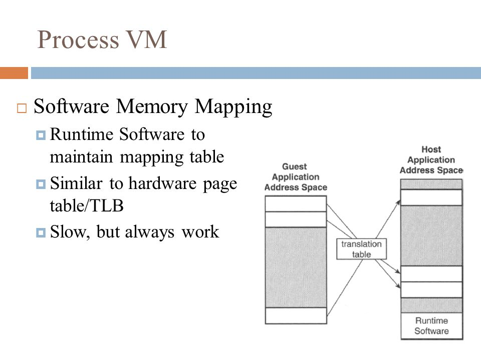 Process VM  Software Memory Mapping  Runtime Software to maintain mapping table  Similar to hardware page table/TLB  Slow, but always work