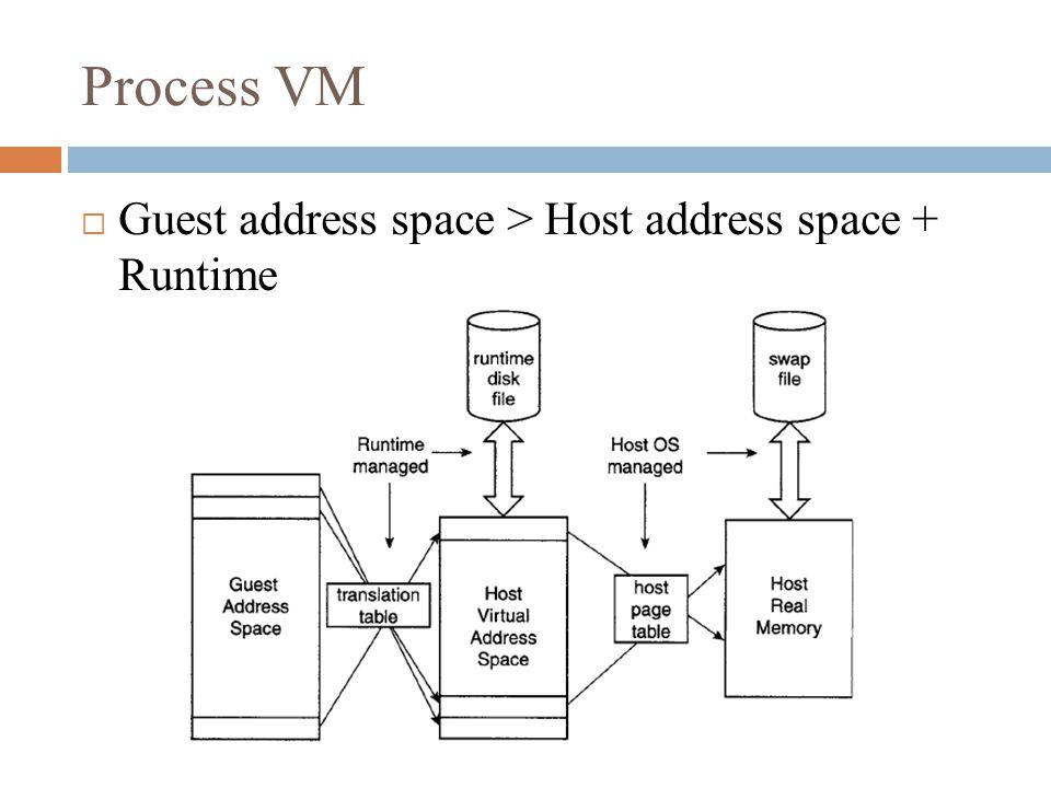 Process VM  Guest address space > Host address space + Runtime