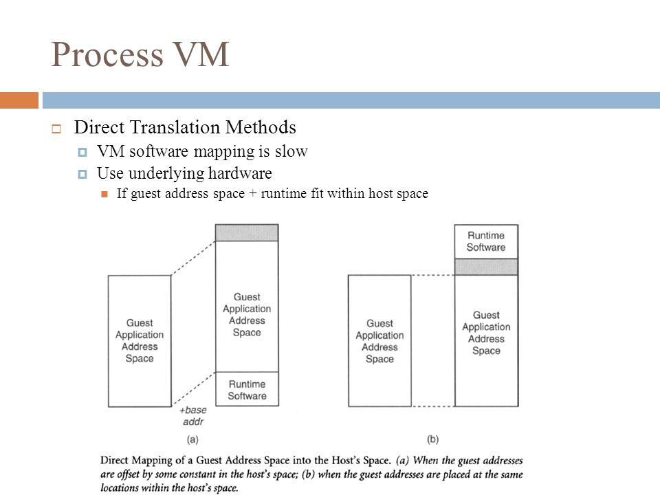 Process VM  Direct Translation Methods  VM software mapping is slow  Use underlying hardware If guest address space + runtime fit within host space
