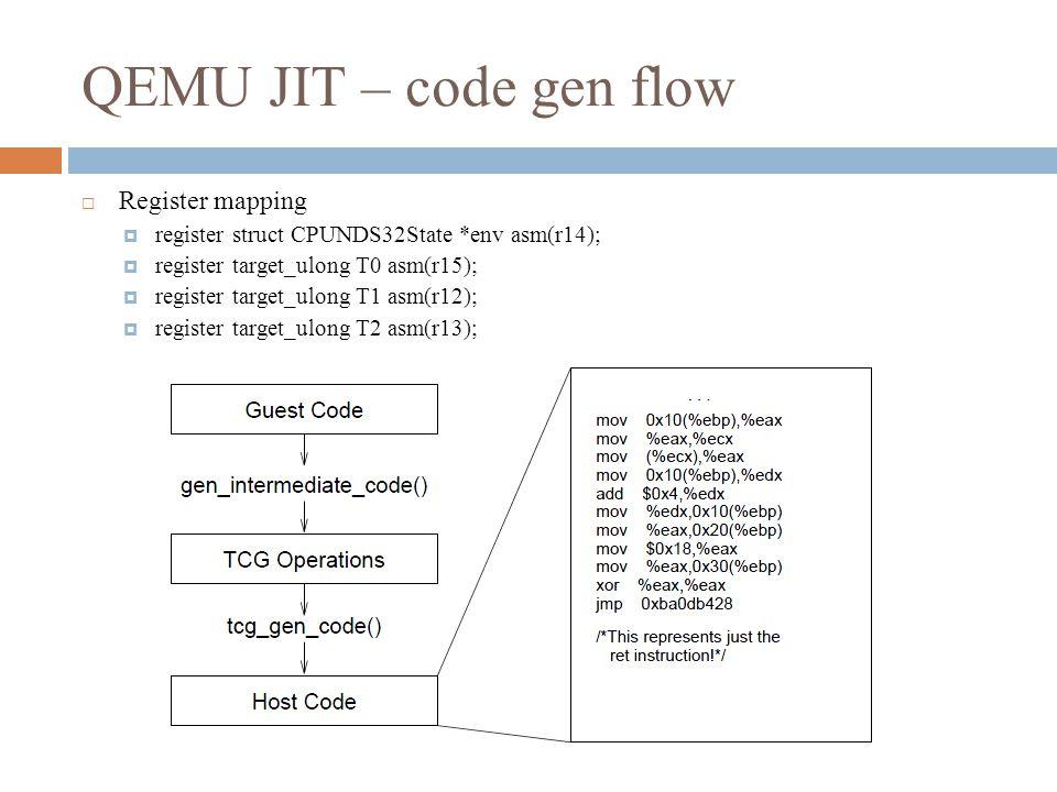 QEMU JIT – code gen flow  Register mapping  register struct CPUNDS32State *env asm(r14);  register target_ulong T0 asm(r15);  register target_ulong T1 asm(r12);  register target_ulong T2 asm(r13);