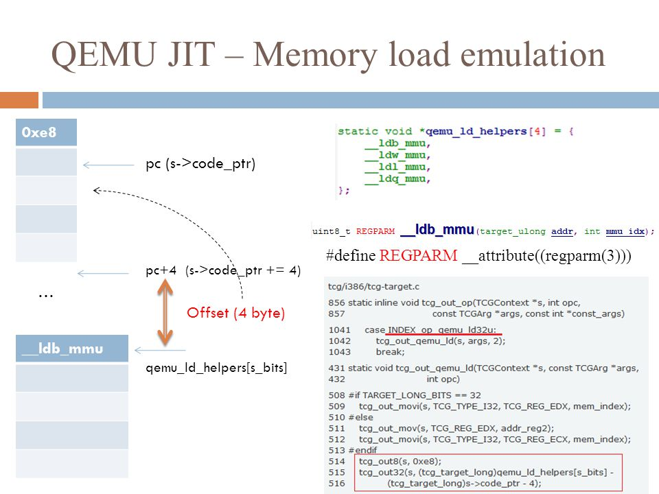 QEMU JIT – Memory load emulation #define REGPARM __attribute((regparm(3))) 0xe8 pc (s->code_ptr) __ldb_mmu pc+4 (s->code_ptr += 4) … qemu_ld_helpers[s_bits] Offset (4 byte)