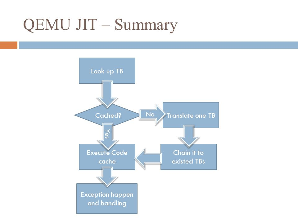 QEMU JIT – Summary Look up TB Translate one TB Chain it to existed TBs Execute Code cache Exception happen and handling Cached.