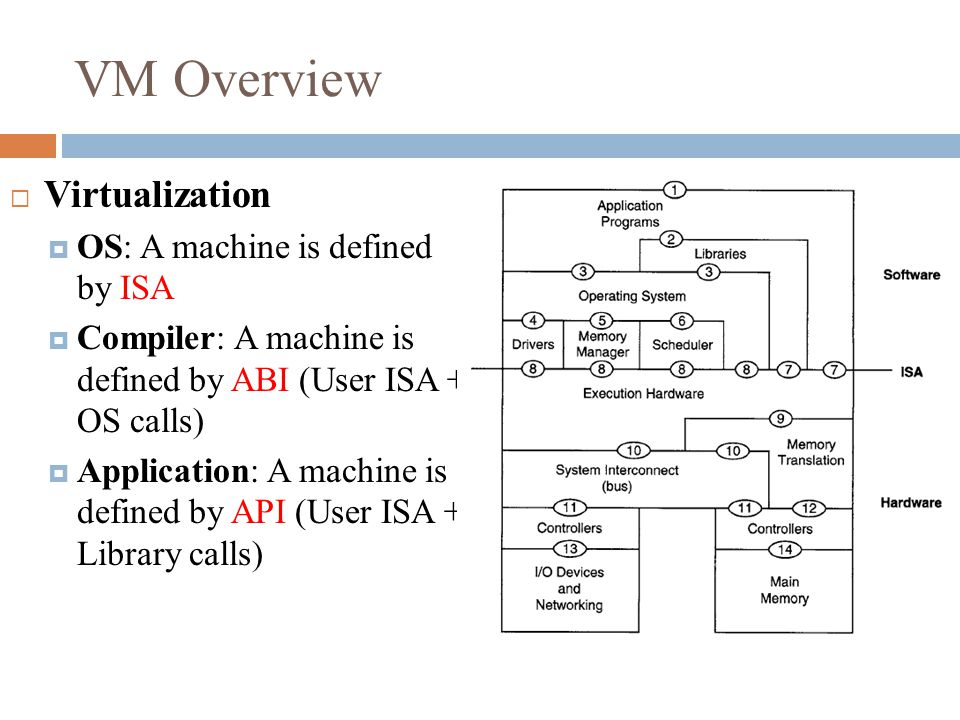 VM Overview  Virtualization  OS: A machine is defined by ISA  Compiler: A machine is defined by ABI (User ISA + OS calls)  Application: A machine is defined by API (User ISA + Library calls)