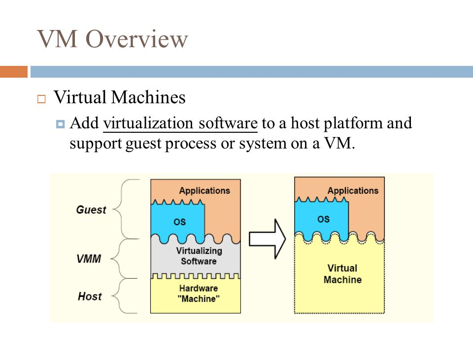VM Overview  Process Virtual Machine  Guest processes may intermingle with host processes  Execute applications with an ISA different from the HW platform  Couple at ABI level via runtime system  As a practical matter, guest OS and host OS are often the same Ex.
