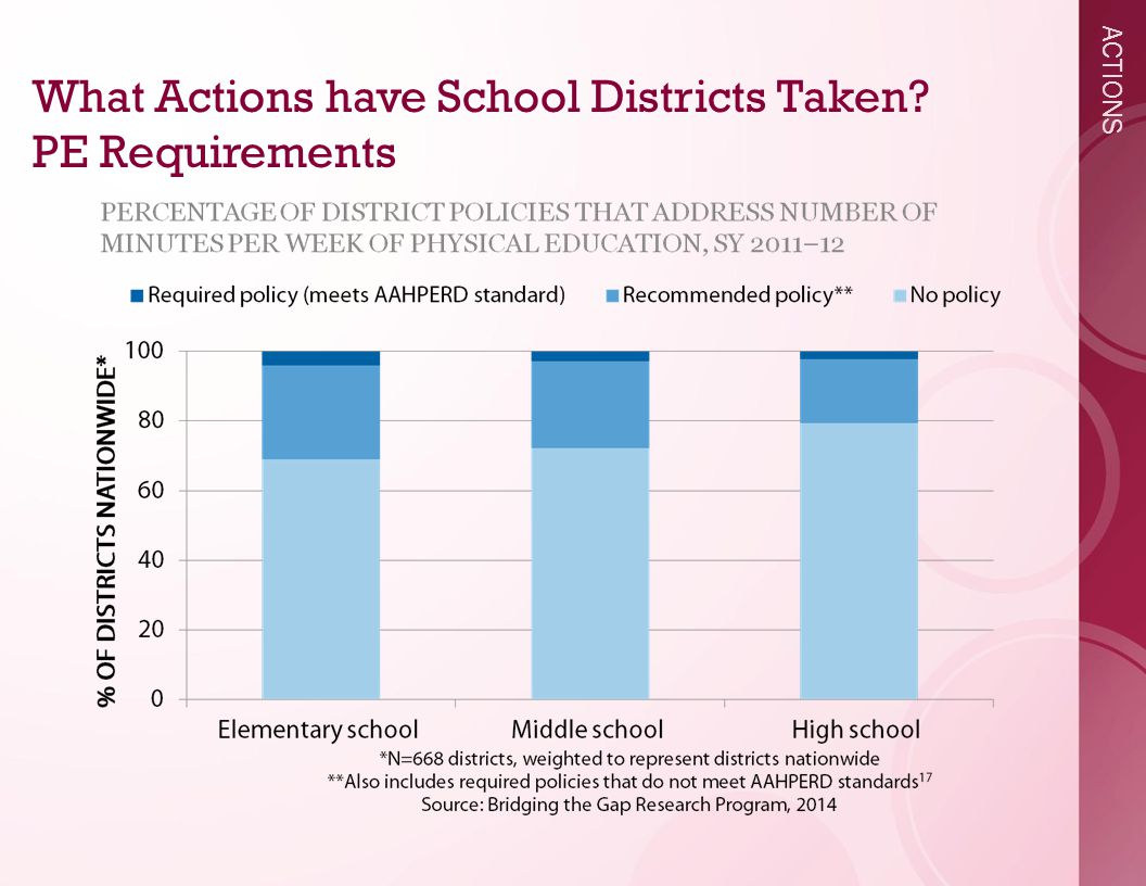ACTIONS What Actions have School Districts Taken PE Requirements