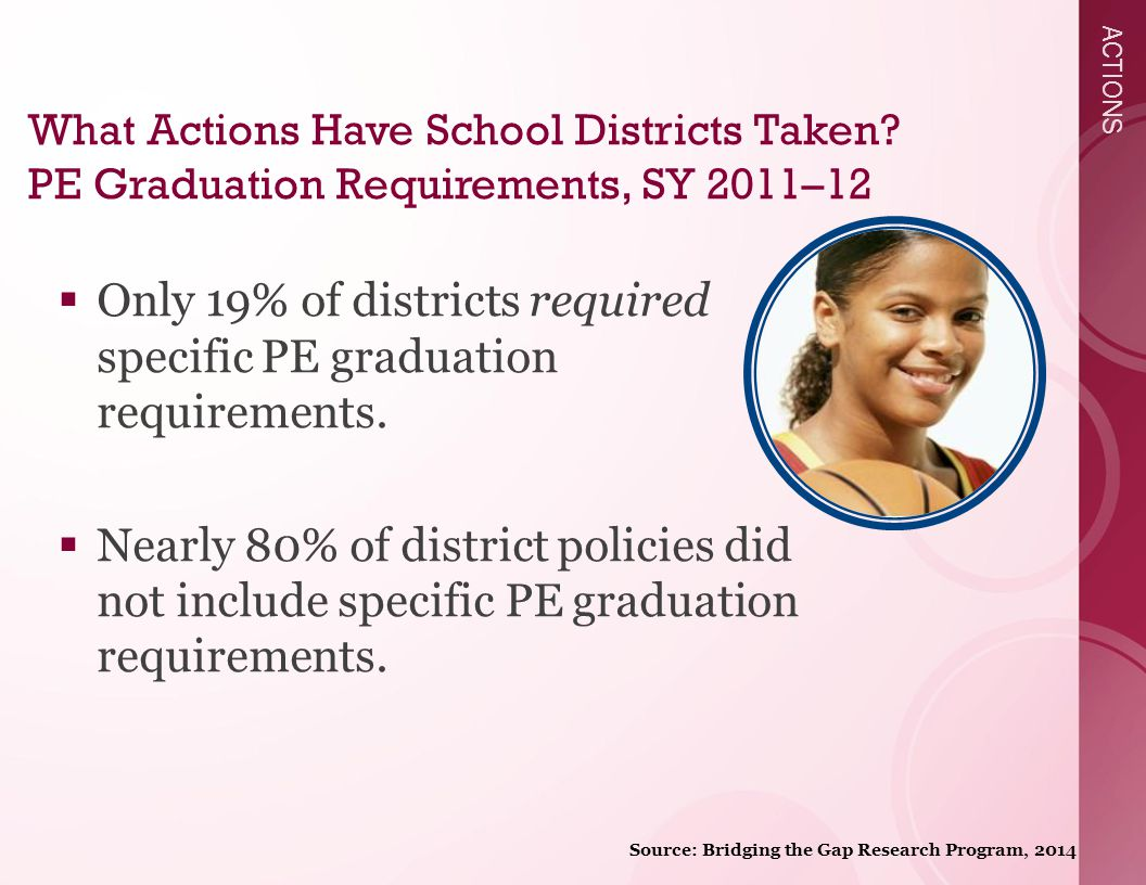 ACTIONS  Only 19% of districts required specific PE graduation requirements.