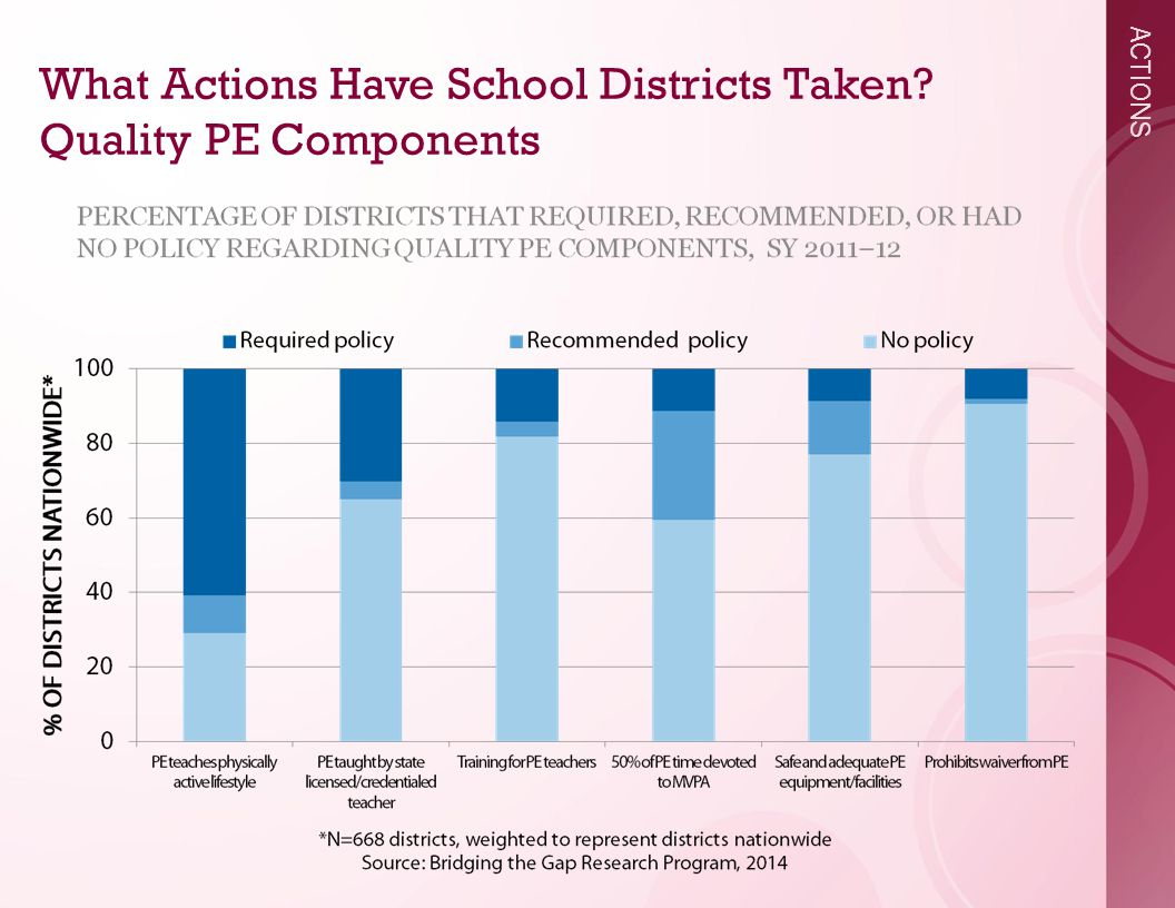 ACTIONS What Actions Have School Districts Taken Quality PE Components