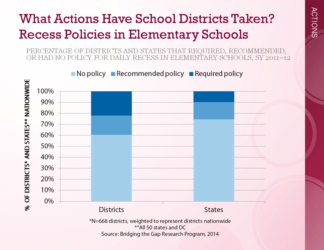 ACTIONS What Actions Have School Districts Taken Recess Policies in Elementary Schools