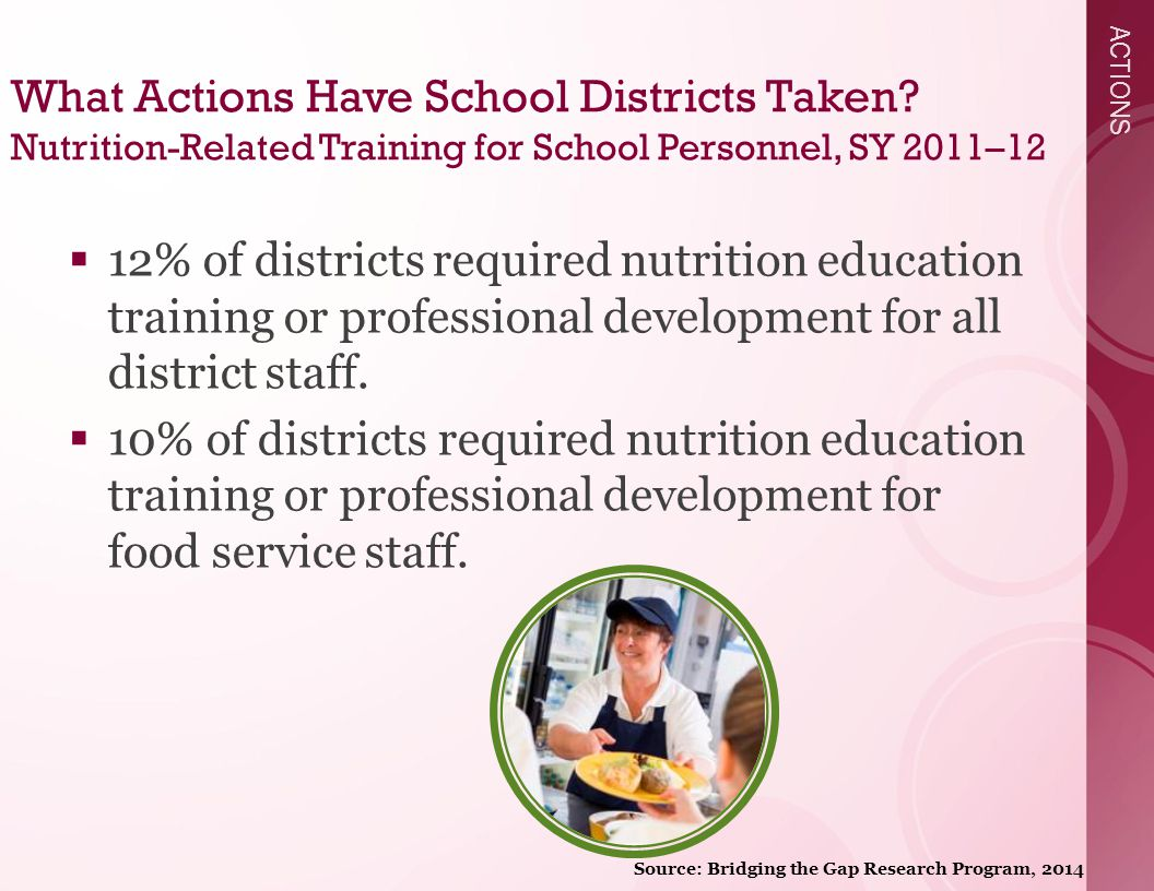 ACTIONS What Actions Have School Districts Taken.