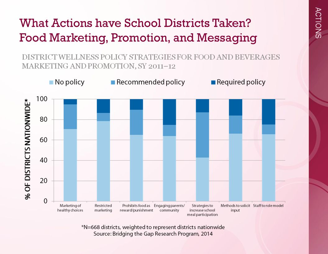 ACTIONS What Actions have School Districts Taken Food Marketing, Promotion, and Messaging