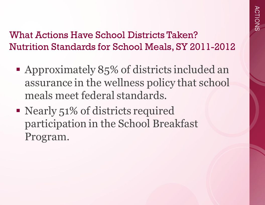 ACTIONS  Approximately 85% of districts included an assurance in the wellness policy that school meals meet federal standards.