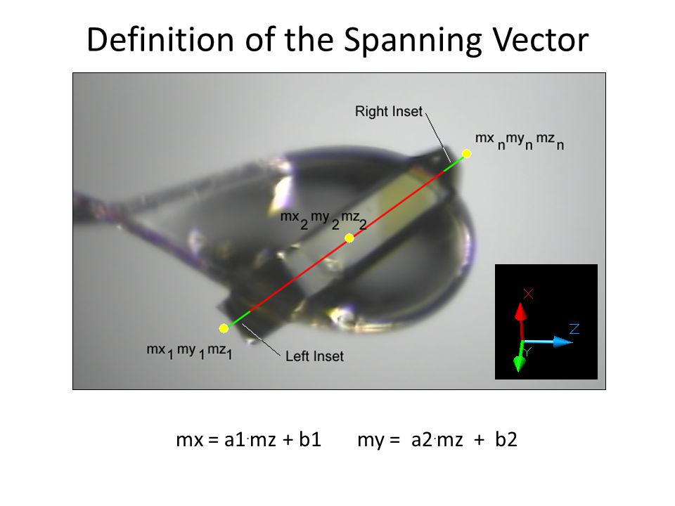 Definition of the Spanning Vector mx = a1. mz + b1 my = a2. mz + b2