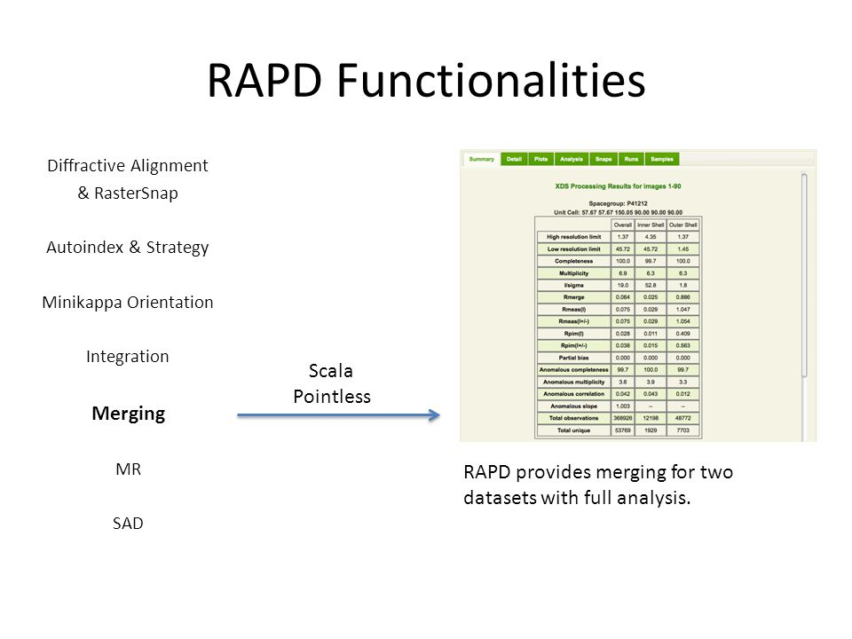 RAPD Functionalities Diffractive Alignment & RasterSnap Autoindex & Strategy Minikappa Orientation Integration Merging MR SAD Scala Pointless RAPD provides merging for two datasets with full analysis.
