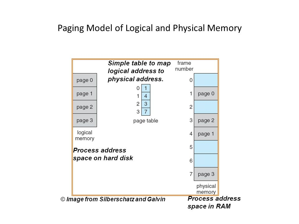 Paging Model of Logical and Physical Memory Process address space on hard disk Process address space in RAM Simple table to map logical address to physical address.