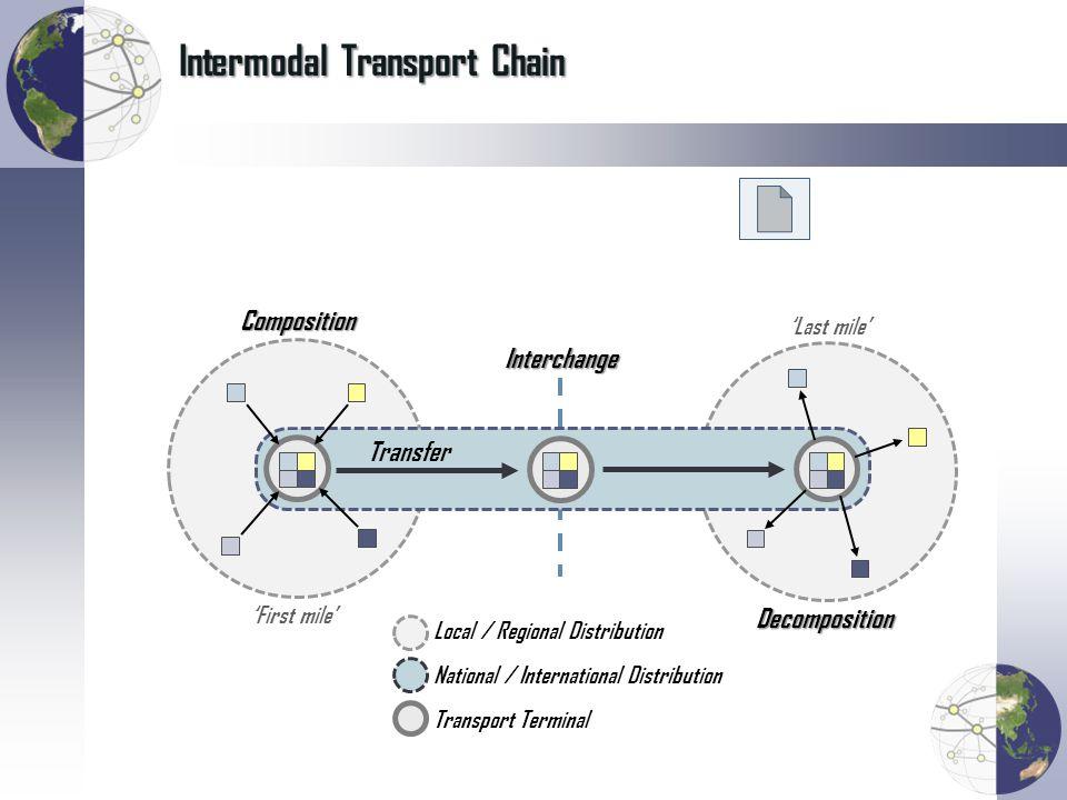 Intermodal Transport Chain Composition Transfer Interchange Decomposition Local / Regional Distribution National / International Distribution Transpor