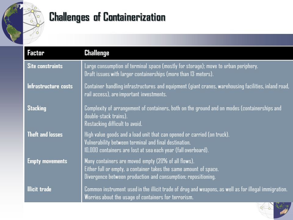 Challenges of Containerization FactorChallenge Site constraints Large consumption of terminal space (mostly for storage); move to urban periphery. Dra