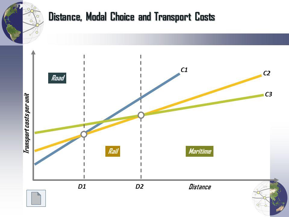 Distance, Modal Choice and Transport Costs Distance Transport costs per unit Road RailMaritime D1D2 C1 C2 C3