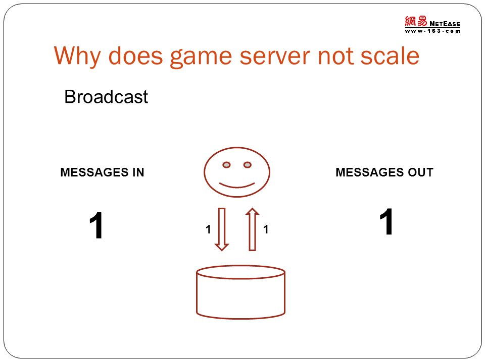 Why does game server not scale MESSAGES IN 1 MESSAGES OUT 1 Broadcast 11