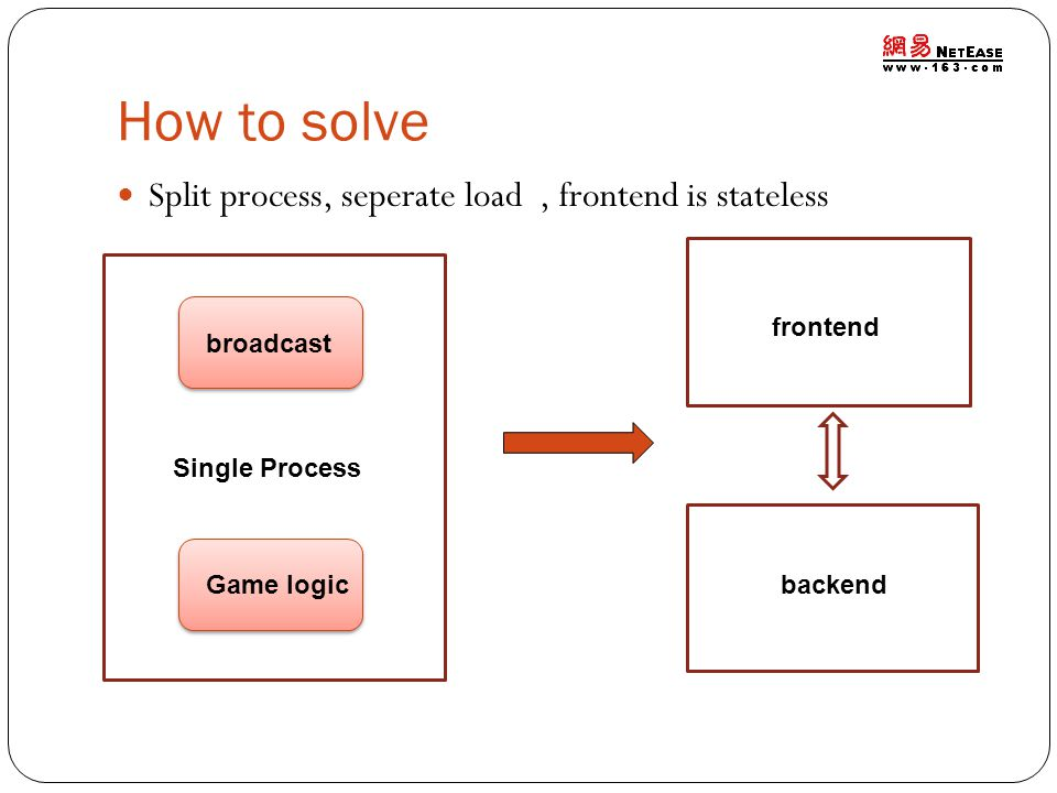 How to solve Split process, seperate load, frontend is stateless frontend backend Single Process broadcast Game logic