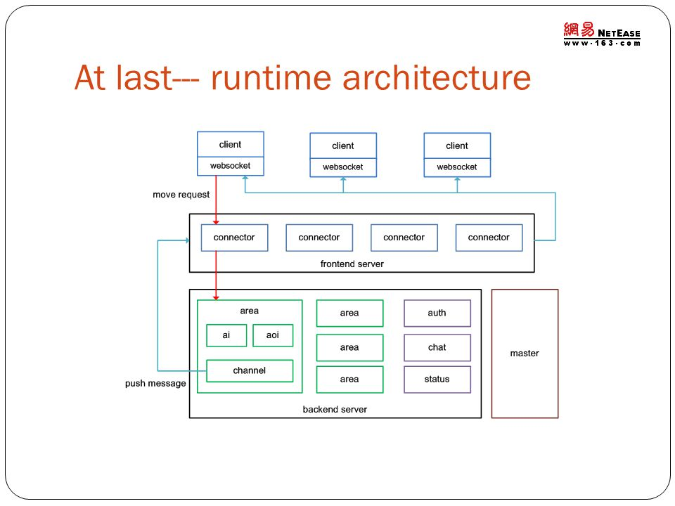 At last--- runtime architecture