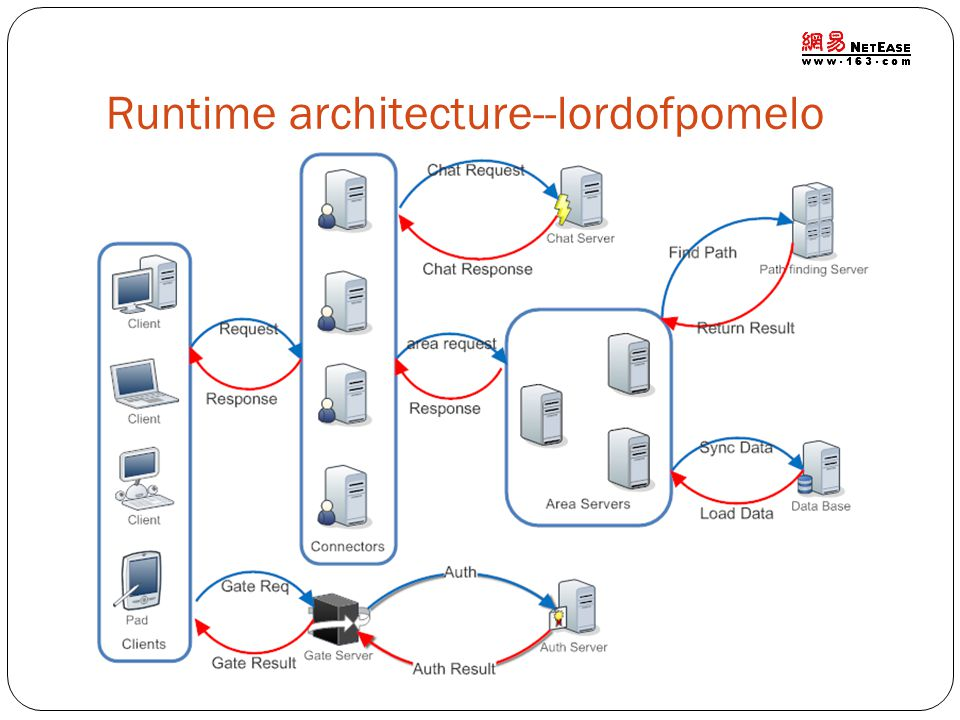 Runtime architecture--lordofpomelo