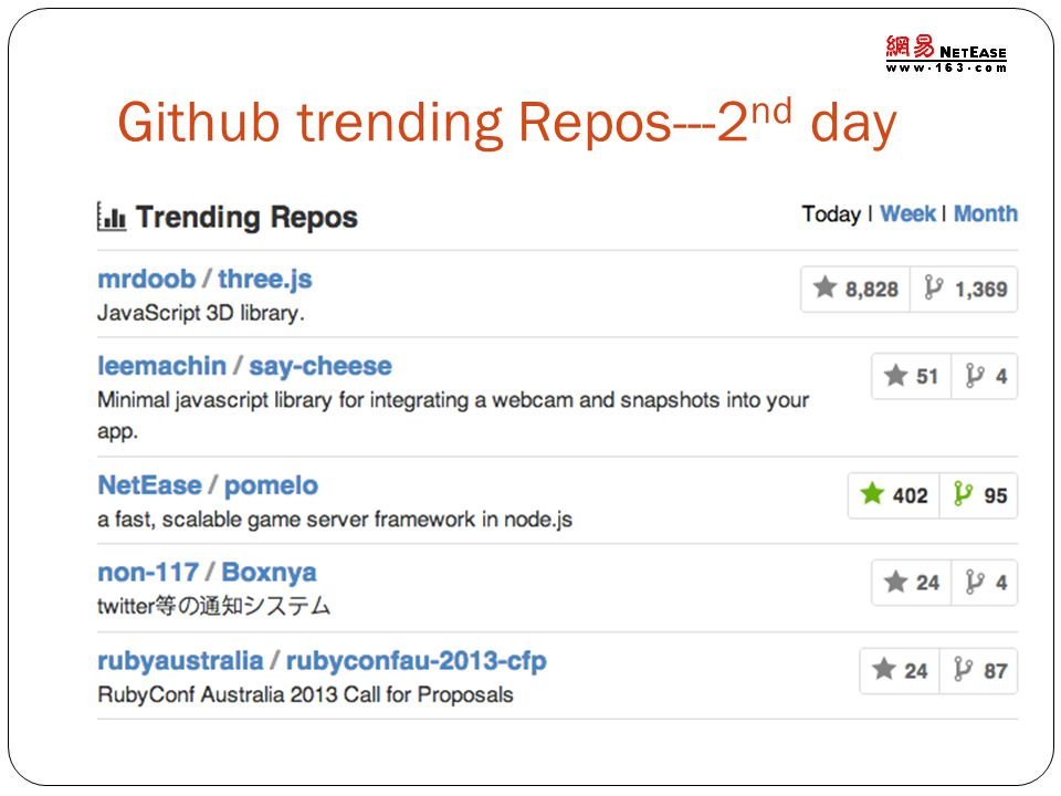 Github trending Repos---2 nd day