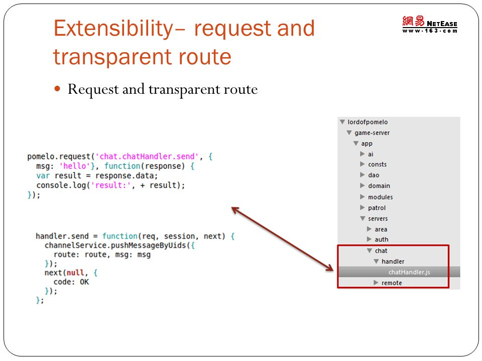 Extensibility– request and transparent route Request and transparent route