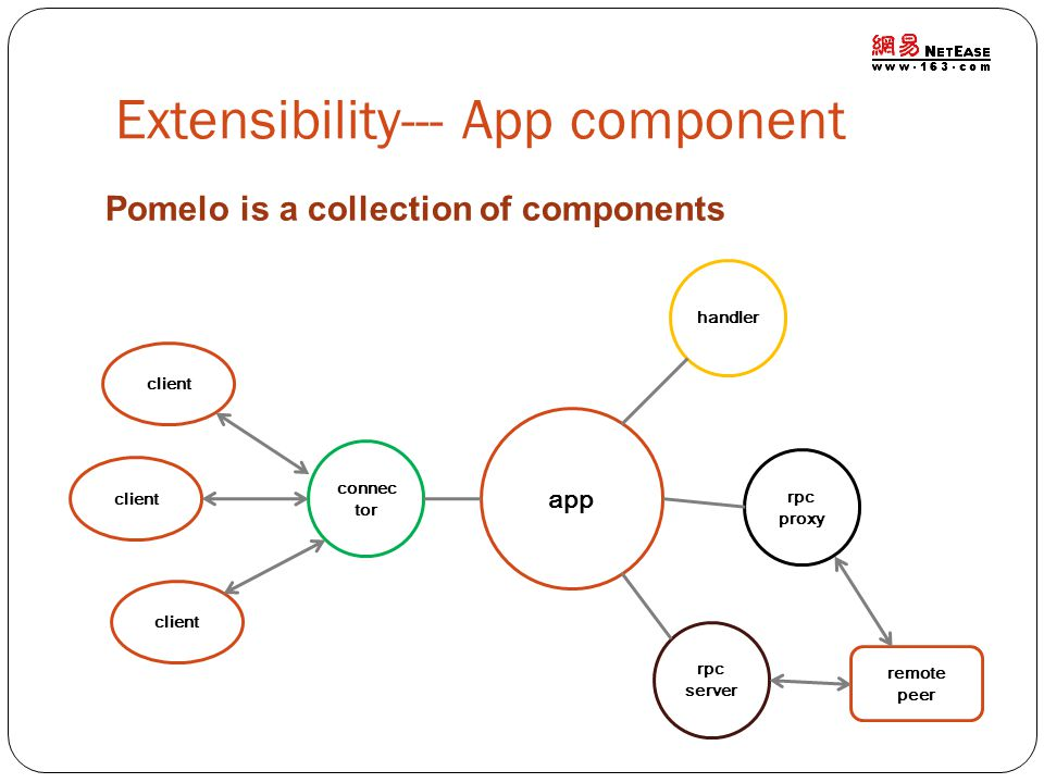 Extensibility--- App component app handler rpc proxy rpc server connec tor client remote peer client Pomelo is a collection of components