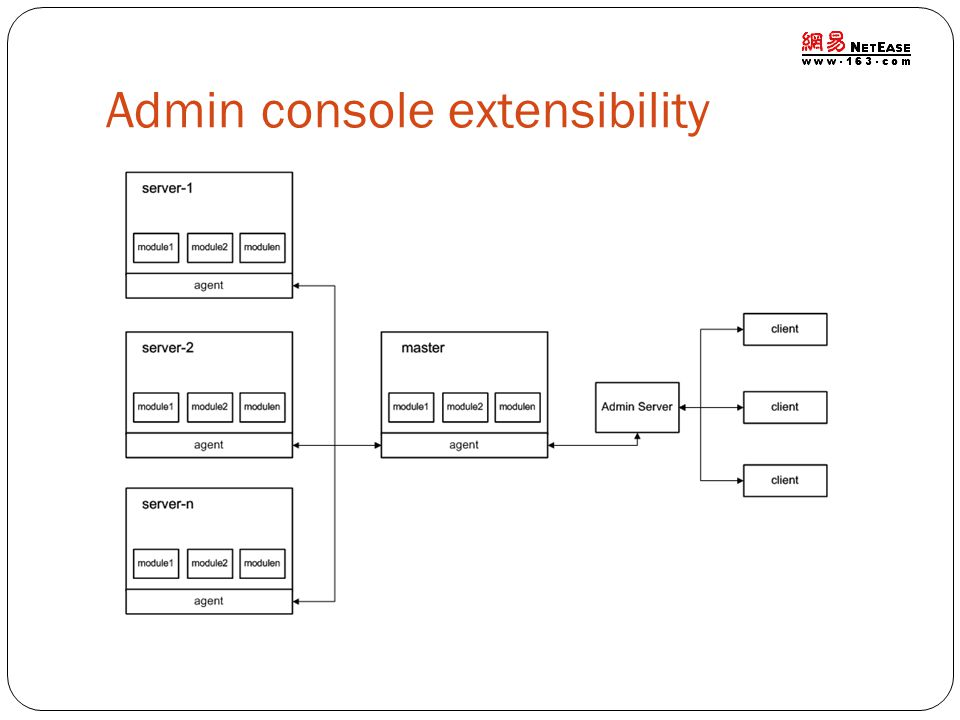 Admin console extensibility