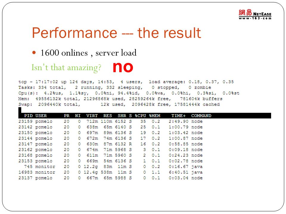 Performance --- the result 1600 onlines, server load Isn't that amazing no