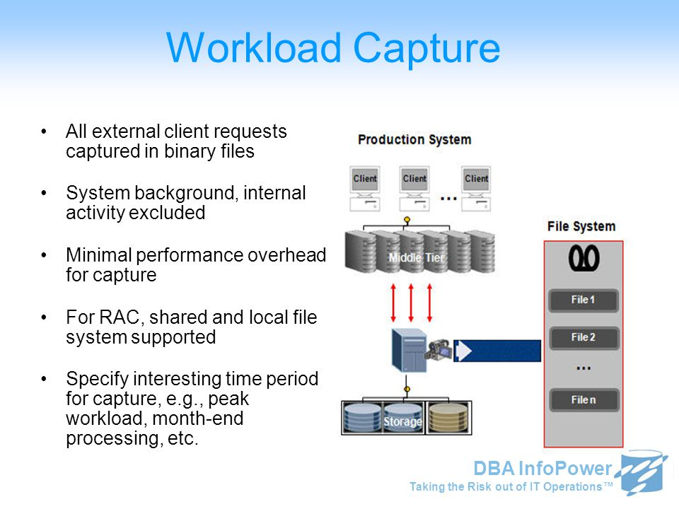Taking the Risk out of IT Operations™ DBA InfoPower Workload Capture All external client requests captured in binary files System background, internal