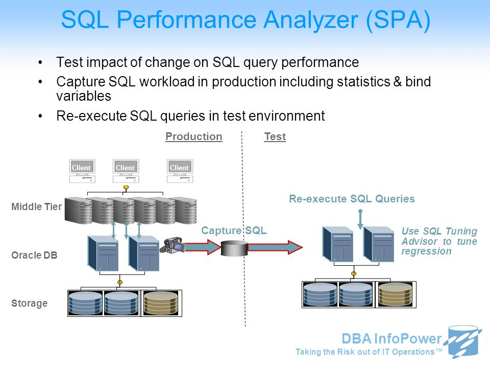 Taking the Risk out of IT Operations™ DBA InfoPower …… Client … Capture SQL Test impact of change on SQL query performance Capture SQL workload in pro