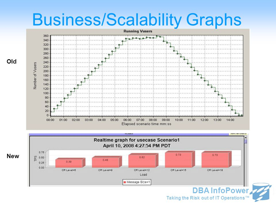 Taking the Risk out of IT Operations™ DBA InfoPower Business/Scalability Graphs Value Old Value New