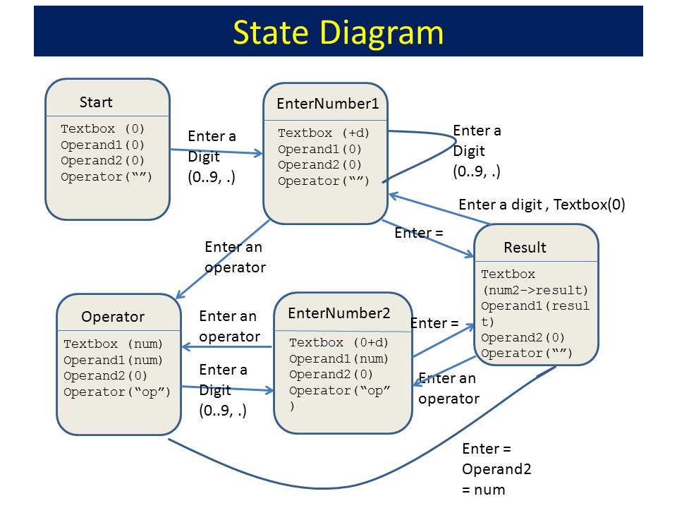 "State Diagram Start Textbox (0) Operand1(0) Operand2(0) Operator("""") EnterNumber1 Textbox (+d) Operand1(0) Operand2(0) Operator("""") Enter a Digit (0.."