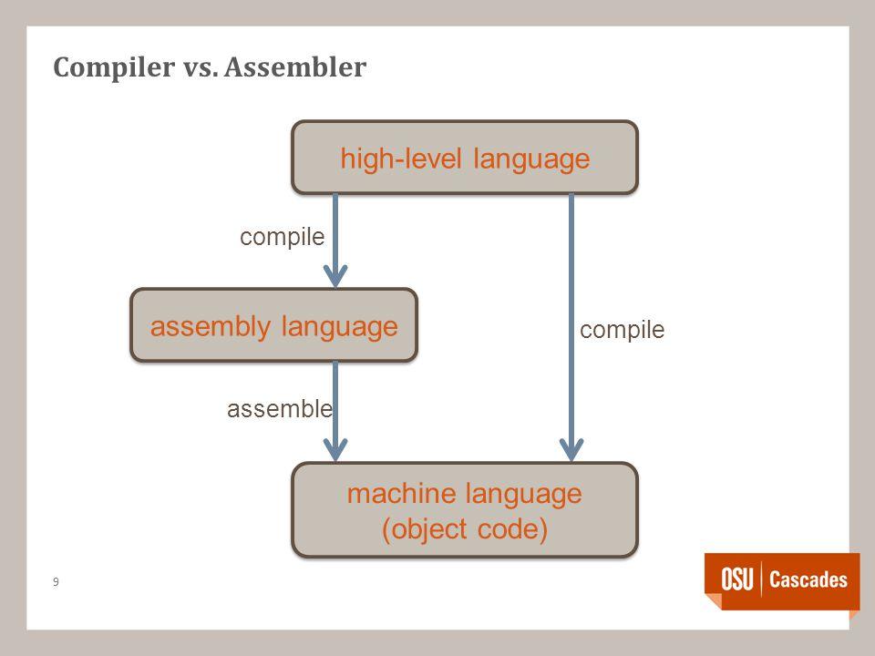 Compiler vs.