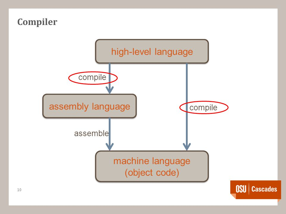 Compiler 10 high-level language assembly language compile assemble machine language (object code)