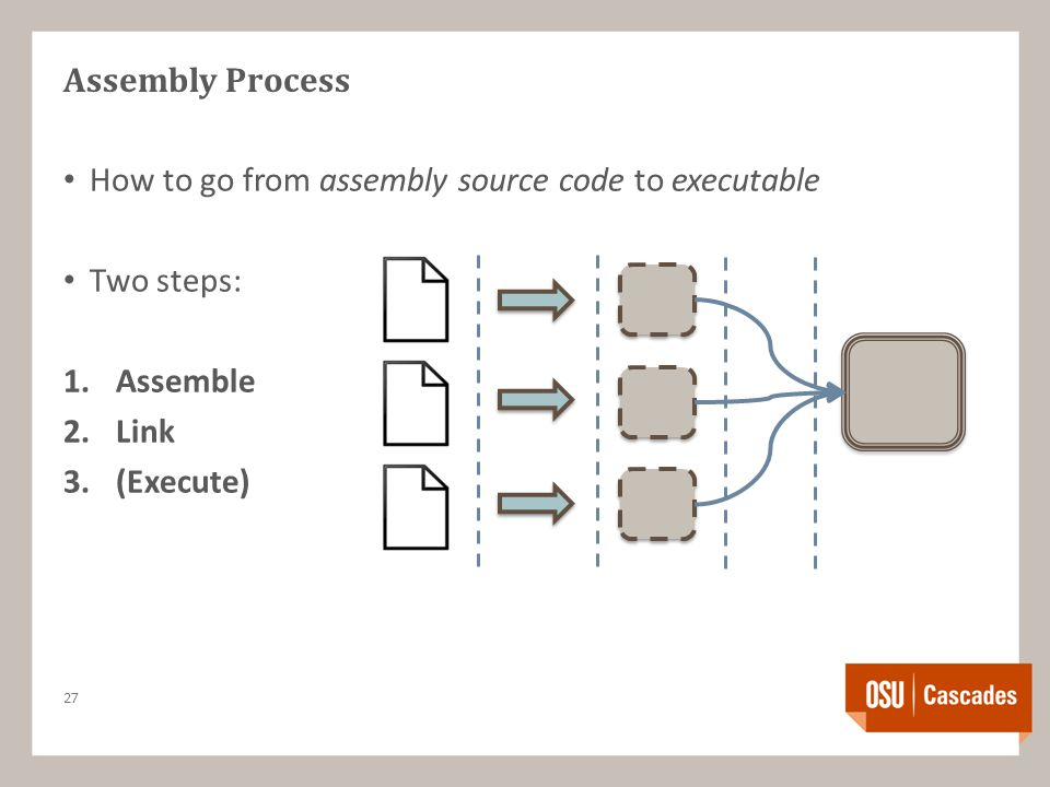Assembly Process How to go from assembly source code to executable Two steps: 1.Assemble 2.Link 3.(Execute) 27