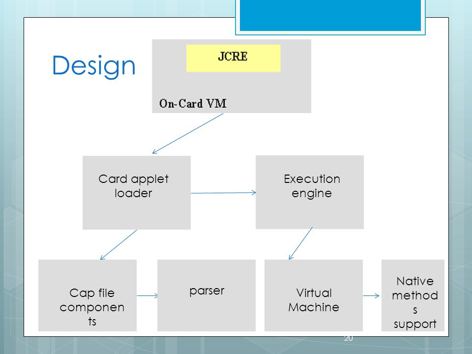 Design 20 Card applet loader Execution engine Cap file componen ts parser Virtual Machine Native method s support
