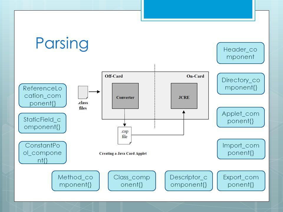 Parsing Header_co mponent Directory_co mponent{} Applet_com ponent{} Import_com ponent{} Export_com ponent{} Descriptor_c omponent{} Class_comp onent{