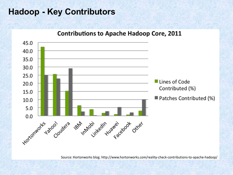 Hadoop - Key Contributors 26